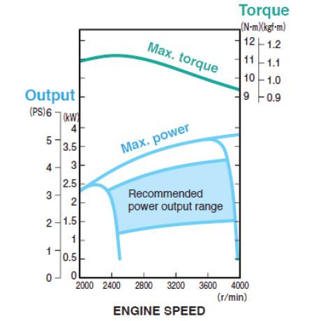 MA175V Performance Curve