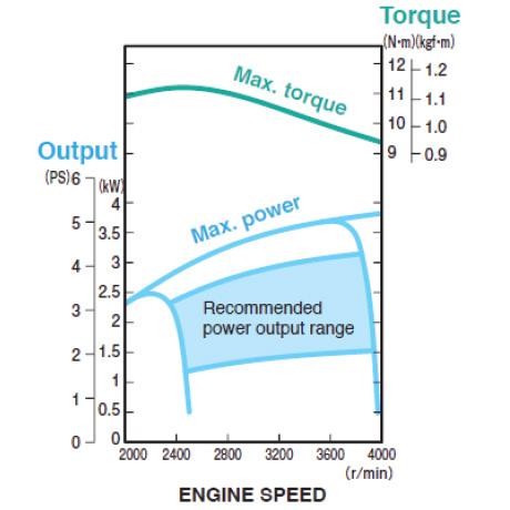MA190V Performance Curve